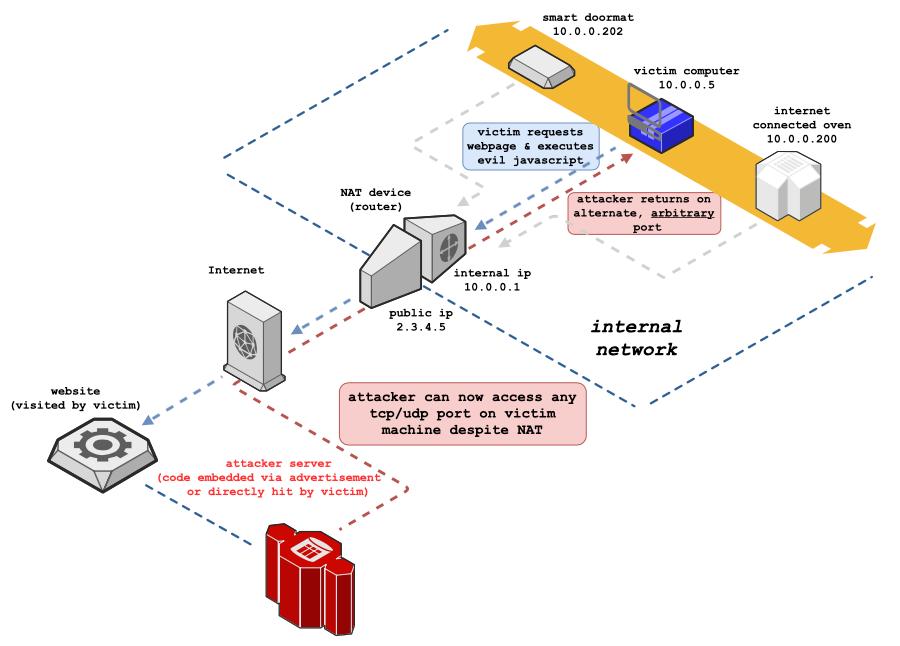Chrome blocks multiple TCP ports to prevent NAT Slipstreaming attacks
