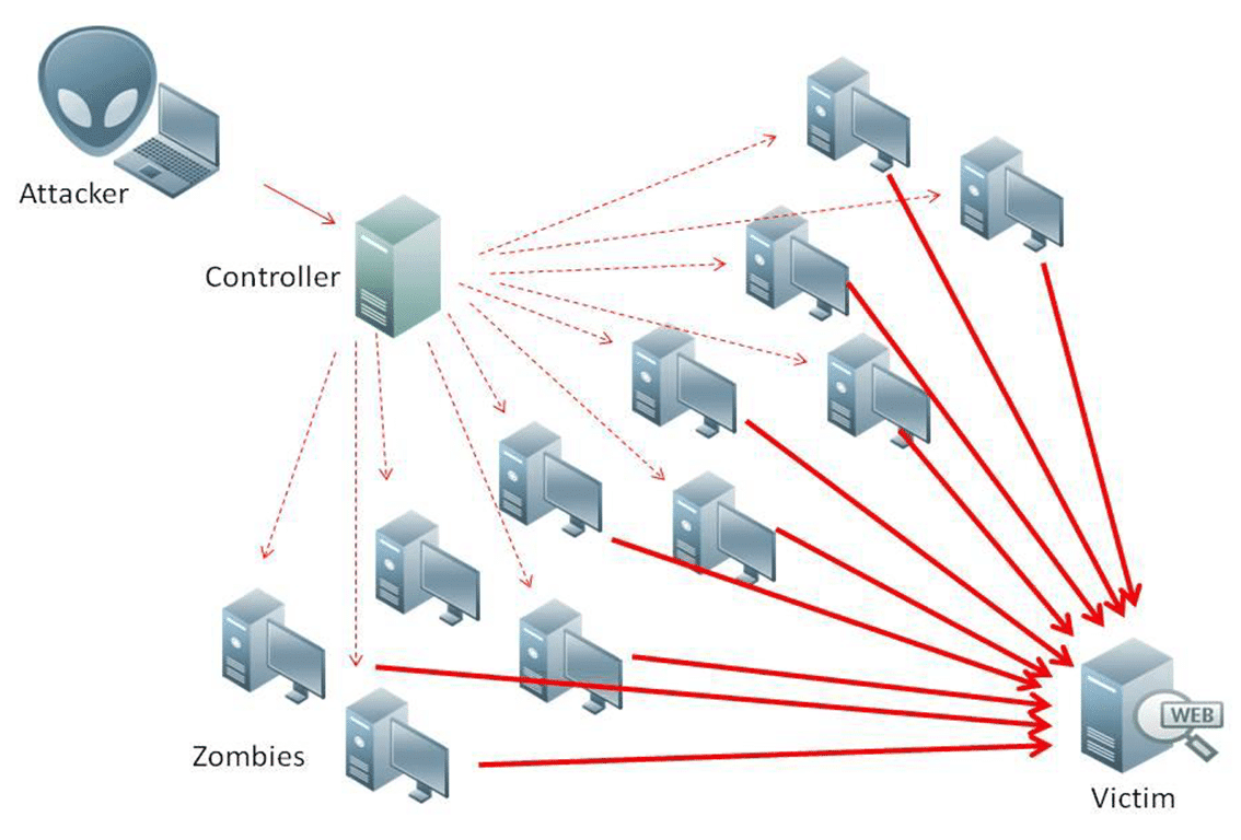 EndGame: Onion Service DDOS Prevention Front System
