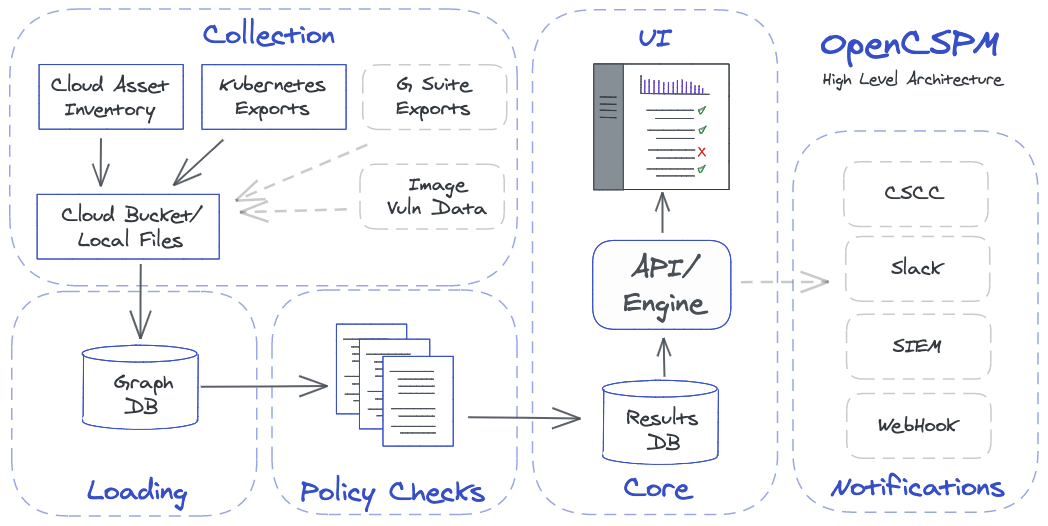 opencspm: Open Cloud Security Posture Management Engine