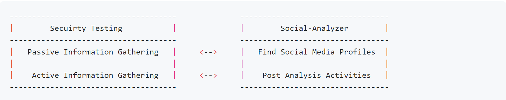 social-analyzer v2.17 releases: API for analyzing & finding a person profile across +300 social media websites