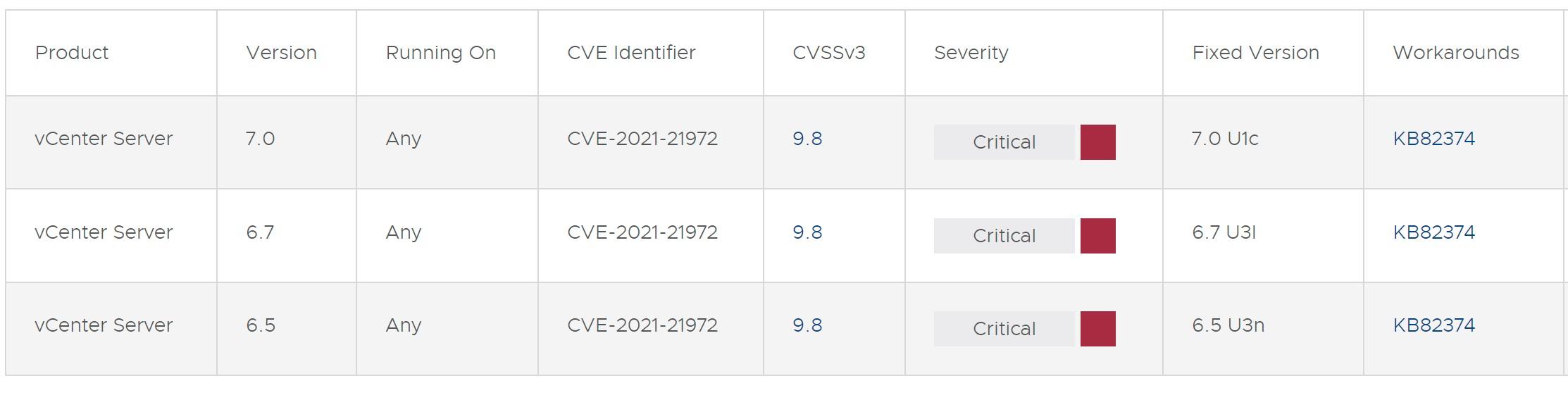 CVE-2021-21972