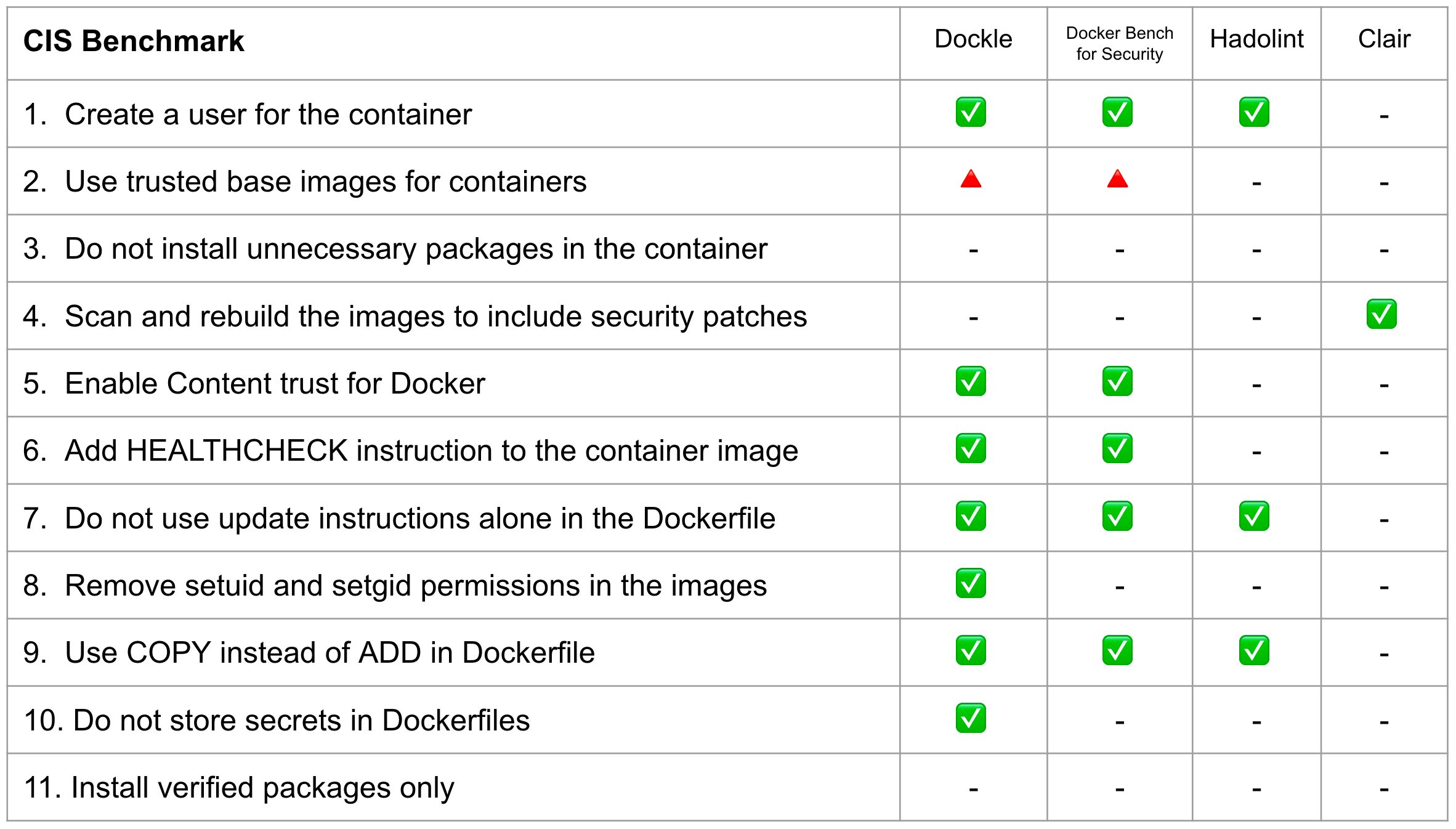dockle: Container Image Linter for Security