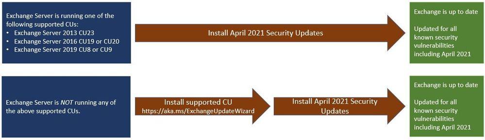 Microsoft Exchange Server Remote Code Execution Vulnerability Alert