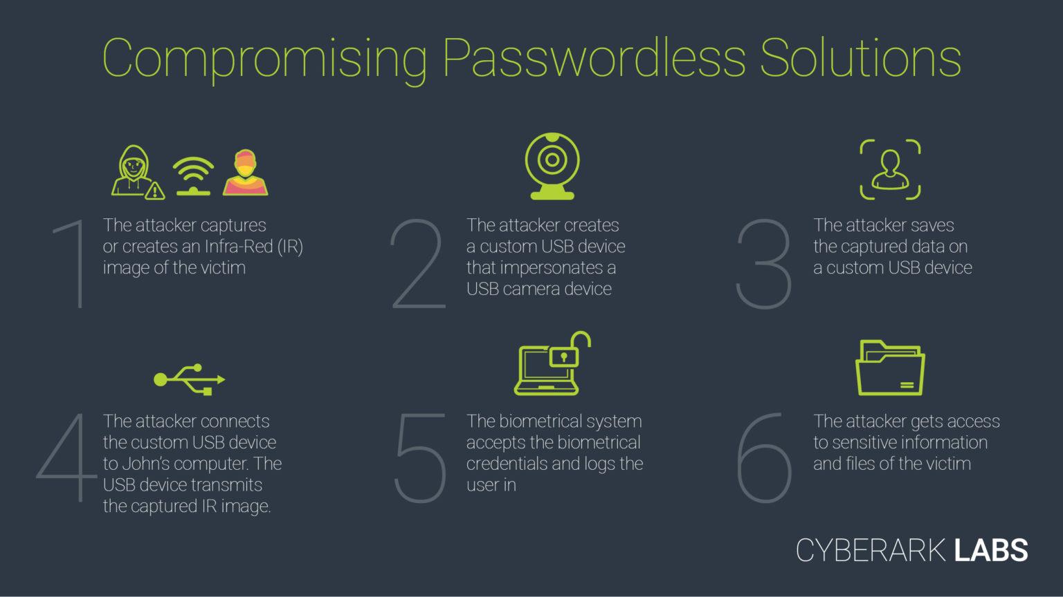 CVE-2021-34466: Windows Hello Security Feature Bypass Vulnerability