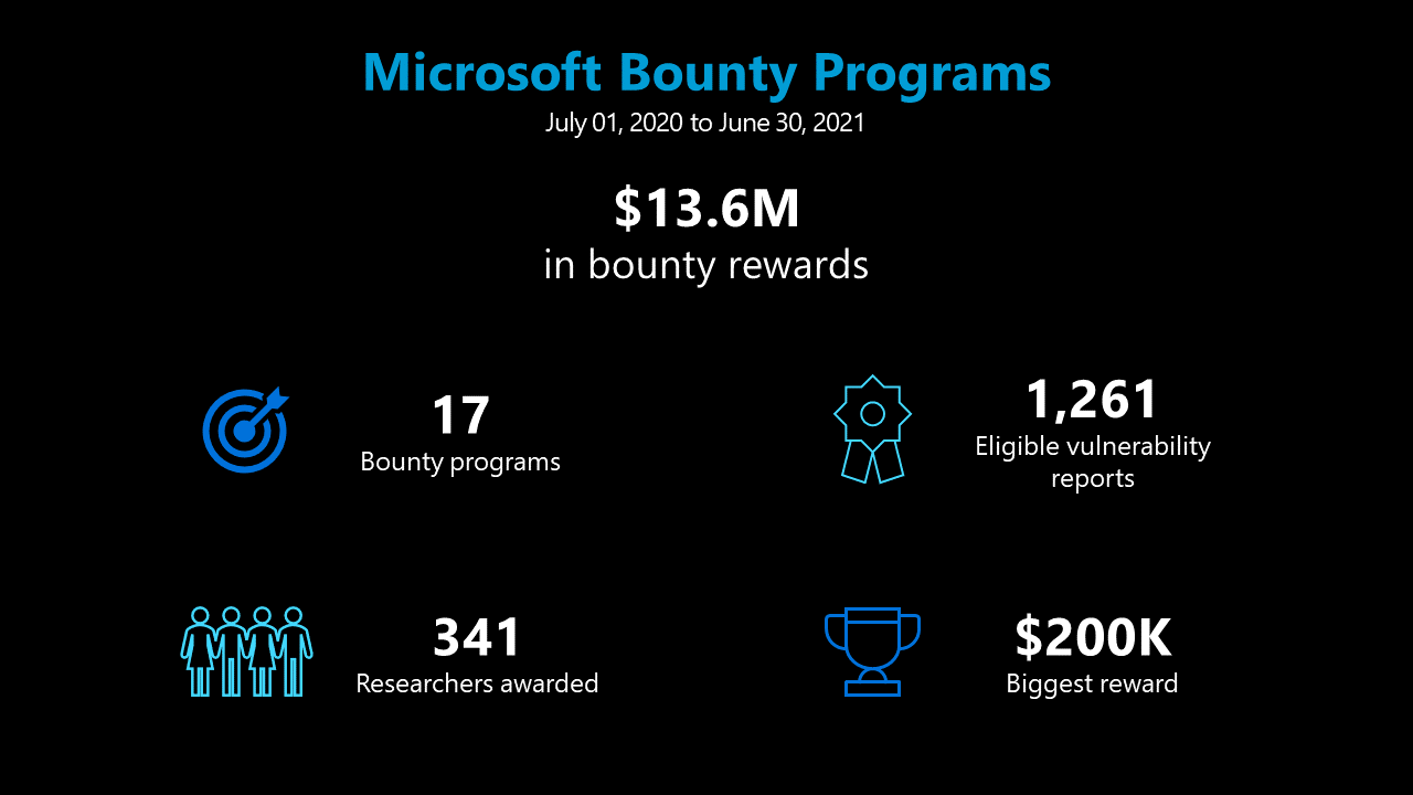 Microsoft pays $13.6 million in bonuses to security experts