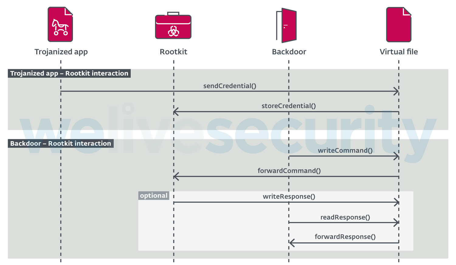 FontOnLake malware infects Linux systems through standard utilities